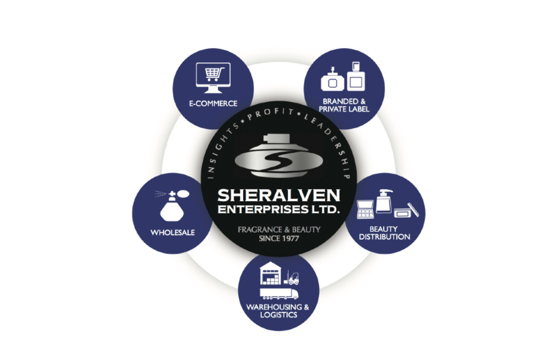 Sheralven Diagram – All